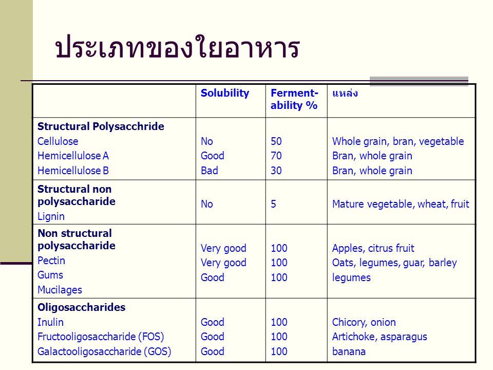 ประเภทของใยอาหาร SolubilityFerment- ability % แหล่ง Structural Polysacchride Cellulose Hemicellulose A Hemicellulose B No Good Bad 50 70 30 Whole grain, bran, vegetable Bran, whole grain Structural non polysaccharide Lignin No5Mature vegetable, wheat, fruit Non structural polysaccharide Pectin Gums Mucilages Very good Good 100 Apples, citrus fruit Oats, legumes, guar, barley legumes Oligosaccharides Inulin Fructooligosaccharide (FOS) Galactooligosaccharide (GOS) Good 100 Chicory, onion Artichoke, asparagus banana