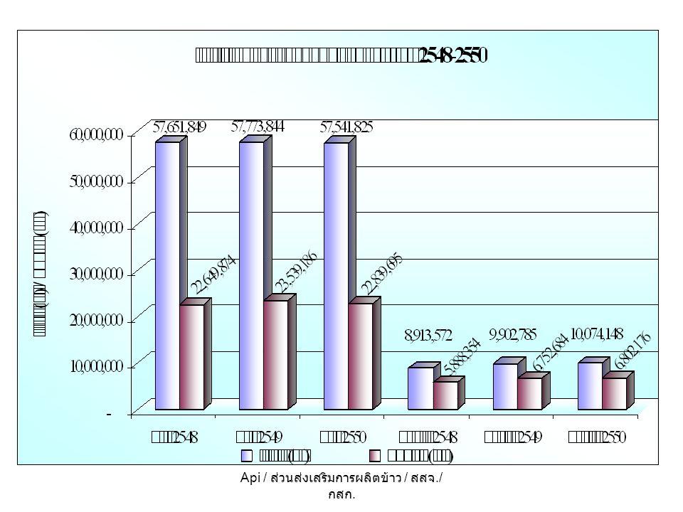 สถานการณ์การผลิต ข้าวนาปี ( เปรียบเทียบนาปี ปีการผลิต 2548/49 กับ 2549/50) เนื้อที่เพาะปลูกปี 2549/50 รวมทั้งประเทศ 57.542 ล้านไร่ ลดลงจากปีที่แล้ว 0.232 ล้านไร่ หรือลดลงร้อยละ 0.40 ผลผลิตปี 2549/50 รวมทั้งประเทศ 22.840 ล้านตันข้าวเปลือก ลดลงจากปีที่แล้ว 0.699 ล้านตันข้าวเปลือก หรือลดลงร้อยละ 2.97 ผลผลิตต่อไร่ นาปี ปีการผลิต 2549/50 ทั้งประเทศ 427 กิโลกรัม ลดลงจากปีที่แล้ว 9 กิโลกรัม หรือลดลงร้อยละ 2.11