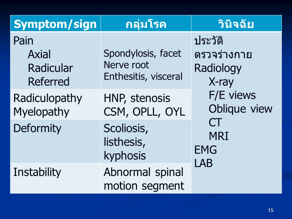 15 Symptom/signกลุ่มโรควินิจฉัย Pain Axial Radicular Referred Spondylosis, facet Nerve root Enthesitis, visceral ประวัติ ตรวจร่างกาย Radiology X-ray F