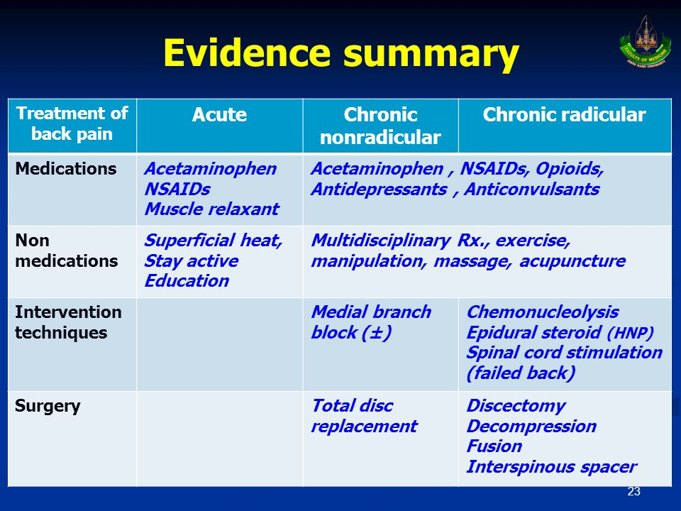 Evidence summary 23 Treatment of back pain AcuteChronic nonradicular Chronic radicular MedicationsAcetaminophen NSAIDs Muscle relaxant Acetaminophen, NSAIDs, Opioids, Antidepressants, Anticonvulsants Non medications Superficial heat, Stay active Education Multidisciplinary Rx., exercise, manipulation, massage, acupuncture Intervention techniques Medial branch block (±) Chemonucleolysis Epidural steroid (HNP) Spinal cord stimulation (failed back) SurgeryTotal disc replacement Discectomy Decompression Fusion Interspinous spacer
