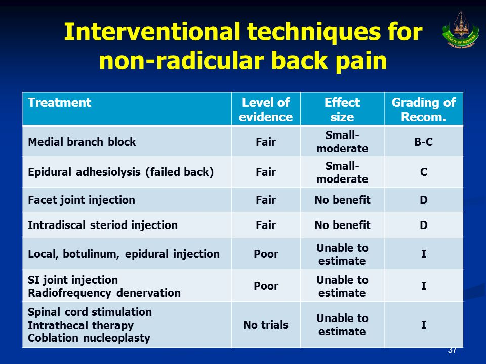 Interventional techniques for non-radicular back pain 37 TreatmentLevel of evidence Effect size Grading of Recom. Medial branch blockFair Small- moder