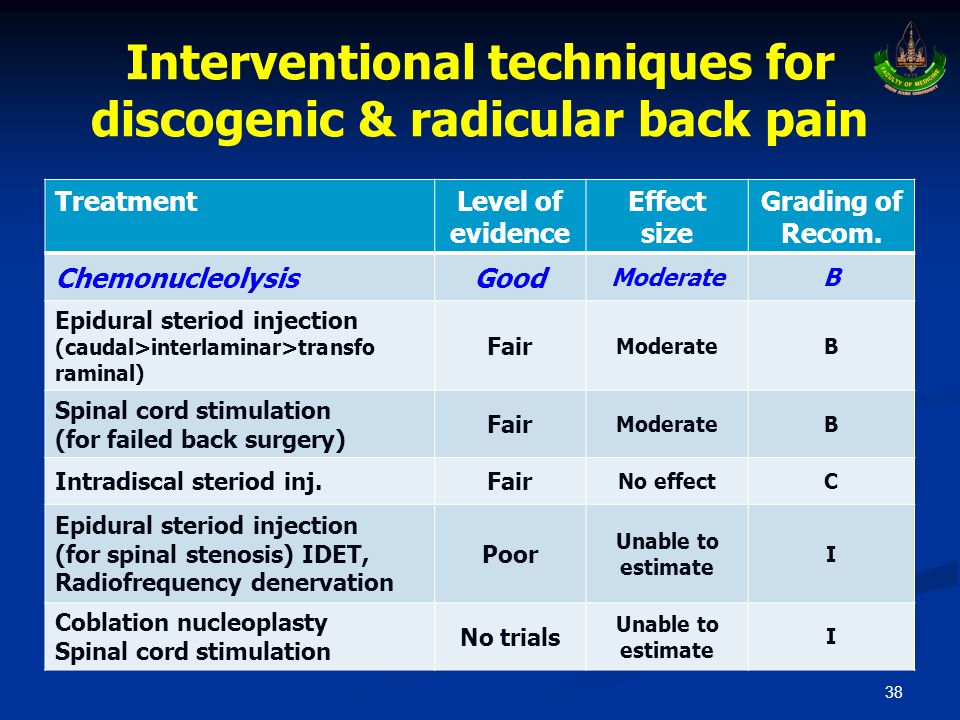 38 Interventional techniques for discogenic & radicular back pain TreatmentLevel of evidence Effect size Grading of Recom.