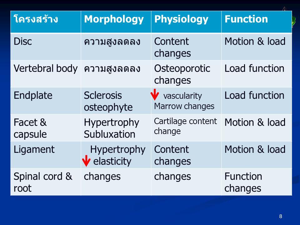 8 โครงสร้างMorphologyPhysiologyFunction DiscความสูงลดลงContent changes Motion & load Vertebral bodyความสูงลดลงOsteoporotic changes Load function Endpl