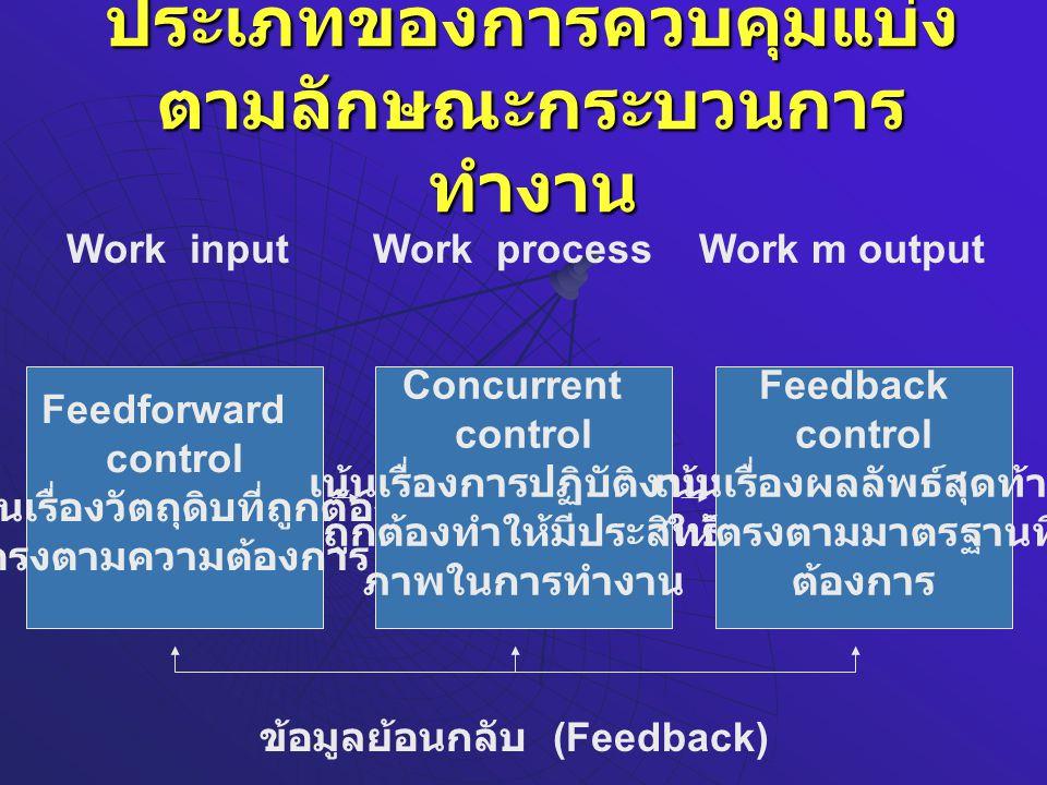 ประเภทของการควบคุมแบ่ง ตามลักษณะกระบวนการ ทำงาน Work inputWork processWork m output Feedforward control เน้นเรื่องวัตถุดิบที่ถูกต้อง ตรงตามความต้องการ Concurrent control เน้นเรื่องการปฏิบัติงานที่ ถูกต้องทำให้มีประสิทธิ ภาพในการทำงาน Feedback control เน้นเรื่องผลลัพธ์สุดท้าย ให้ตรงตามมาตรฐานที่ ต้องการ ข้อมูลย้อนกลับ (Feedback)