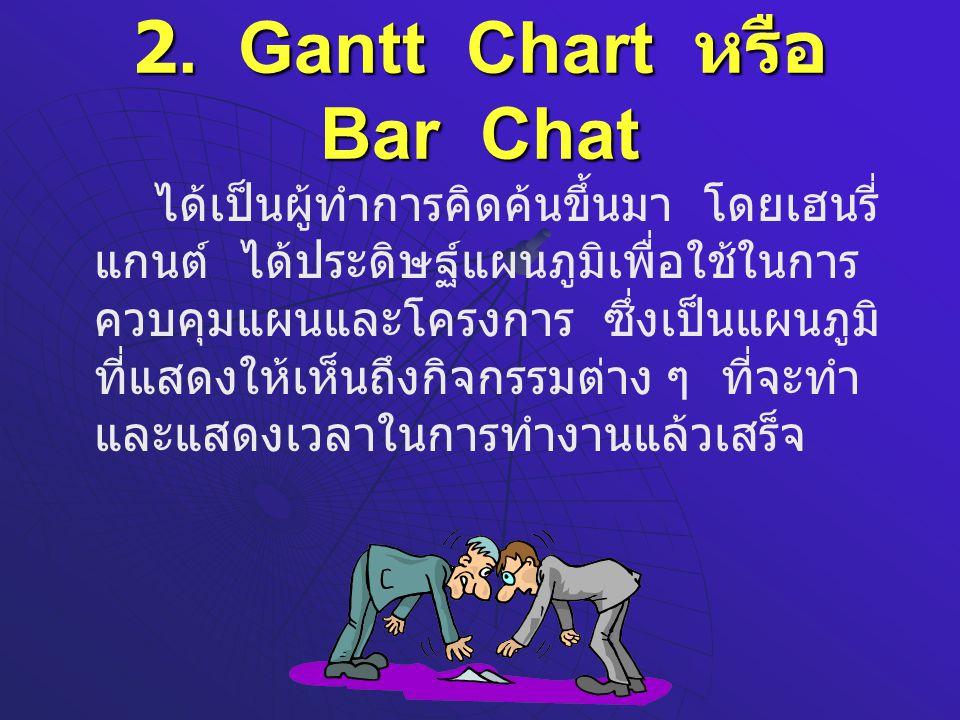 2. Gantt Chart หรือ Bar Chat ได้เป็นผู้ทำการคิดค้นขึ้นมา โดยเฮนรี่ แกนต์ ได้ประดิษฐ์แผนภูมิเพื่อใช้ในการ ควบคุมแผนและโครงการ ซึ่งเป็นแผนภูมิ ที่แสดงให