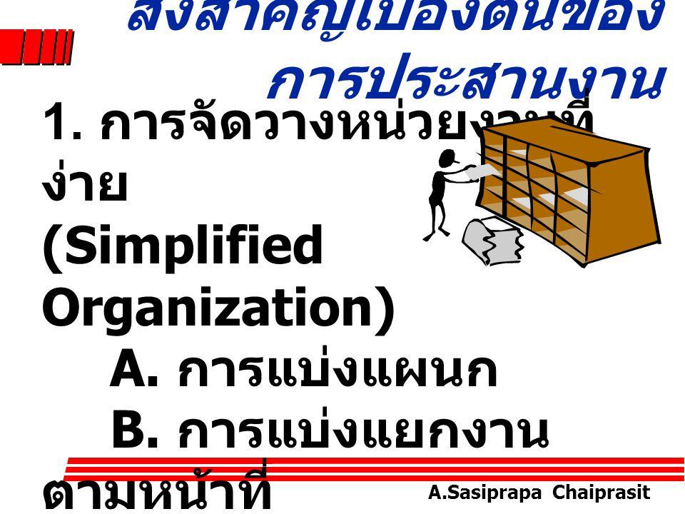 A.Sasiprapa Chaiprasit ลักษณะของการ ประสานงาน Nature of Coordination ปัจจัยการผลิต คน เงิน วัสดุอุปกรณ์ เทคโนโลยี กระบวน การ ดำเนินงา น การ วางแผน การ