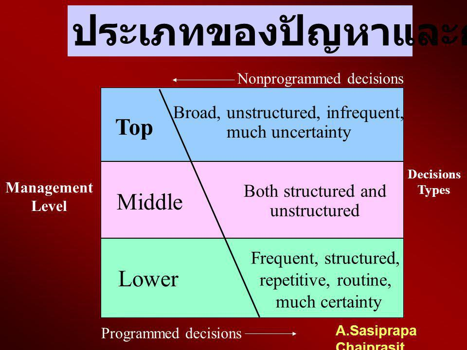 A.Sasiprapa Chaiprasit ประเภทของปัญหา 2. การตัดสินใจนอกแบบแผน Nonprogrammed Decision ปัญหาที่ใหม่ ซ้ำซ้อน นโยบาย ระเบียบปฏิบัติ กฎเกณฑ์