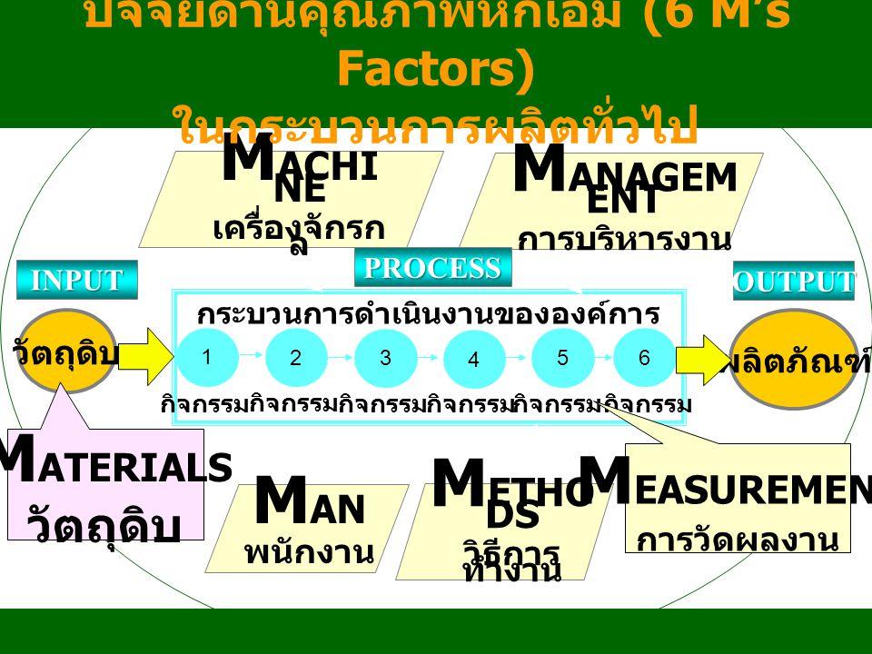 วัตถุดิบ กระบวนการดำเนินงานขององค์การ 1 ผลิตภัณฑ์ 2 6 5 4 3 OUTPUT กิจกรรม INPUT M ACHI NE เครื่องจักรก ล M ANAGEM ENT การบริหารงาน M ETHO DS วิธีการ