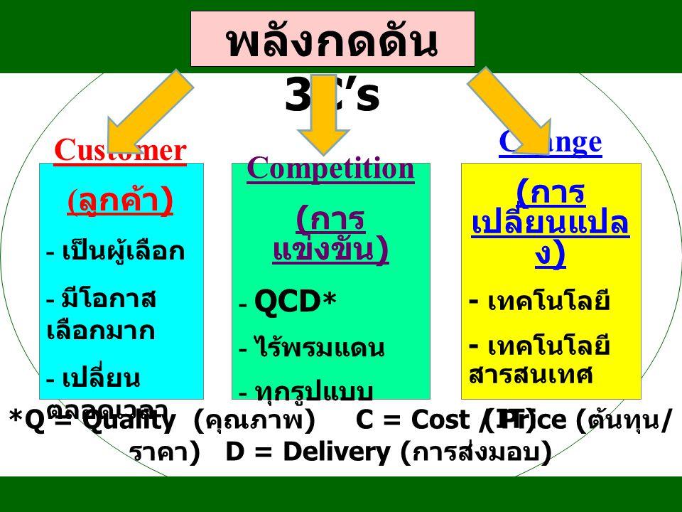 พลังกดดัน 3C's Customer ( ลูกค้า ) - เป็นผู้เลือก - มีโอกาส เลือกมาก - เปลี่ยน ตลอดเวลา Competition ( การ แข่งขัน ) - QCD * - ไร้พรมแดน - ทุกรูปแบบ Ch