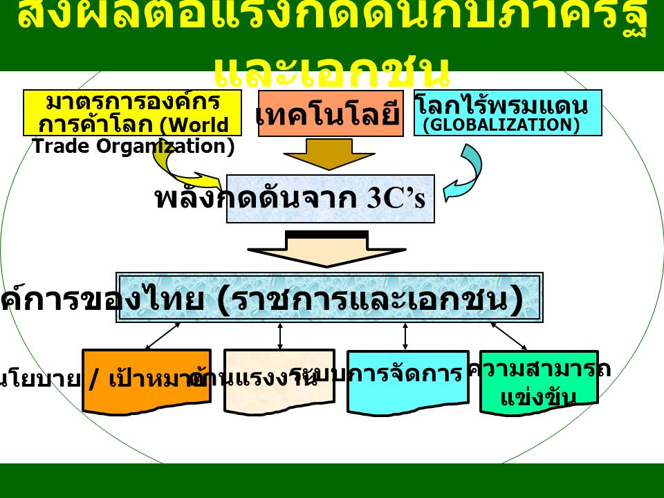 องค์การของไทย ( ราชการและเอกชน ) พลังกดดันจาก 3C's นโยบาย / เป้าหมาย ด้านแรงงาน ระบบการจัดการ ความสามารถ แข่งขัน โลกไร้พรมแดน (GLOBALIZATION) มาตรการอ