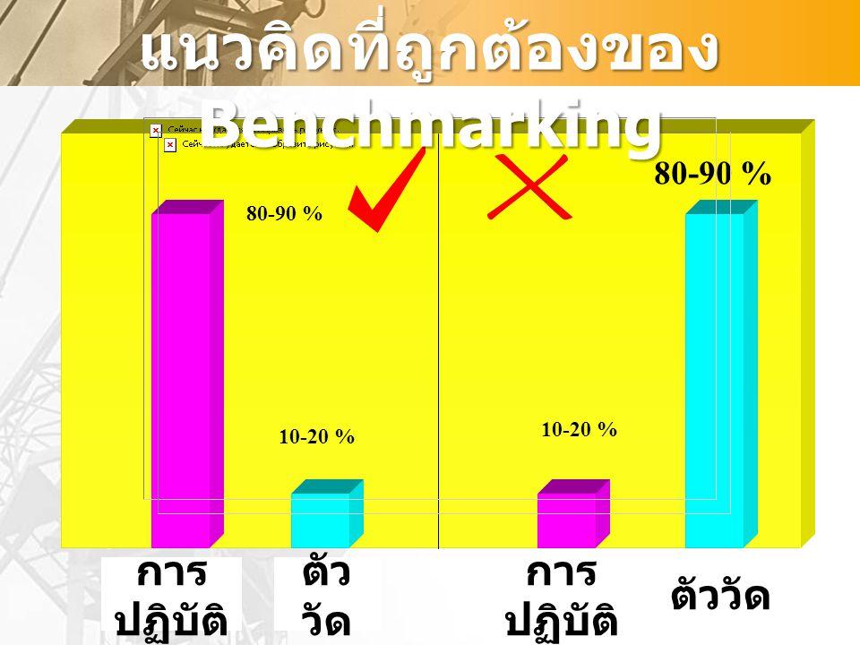 การ ปฏิบัติ ตัว วัด การ ปฏิบัติ ตัววัด 80-90 % 10-20 % 80-90 % 10-20 % แนวคิดที่ถูกต้องของ Benchmarking