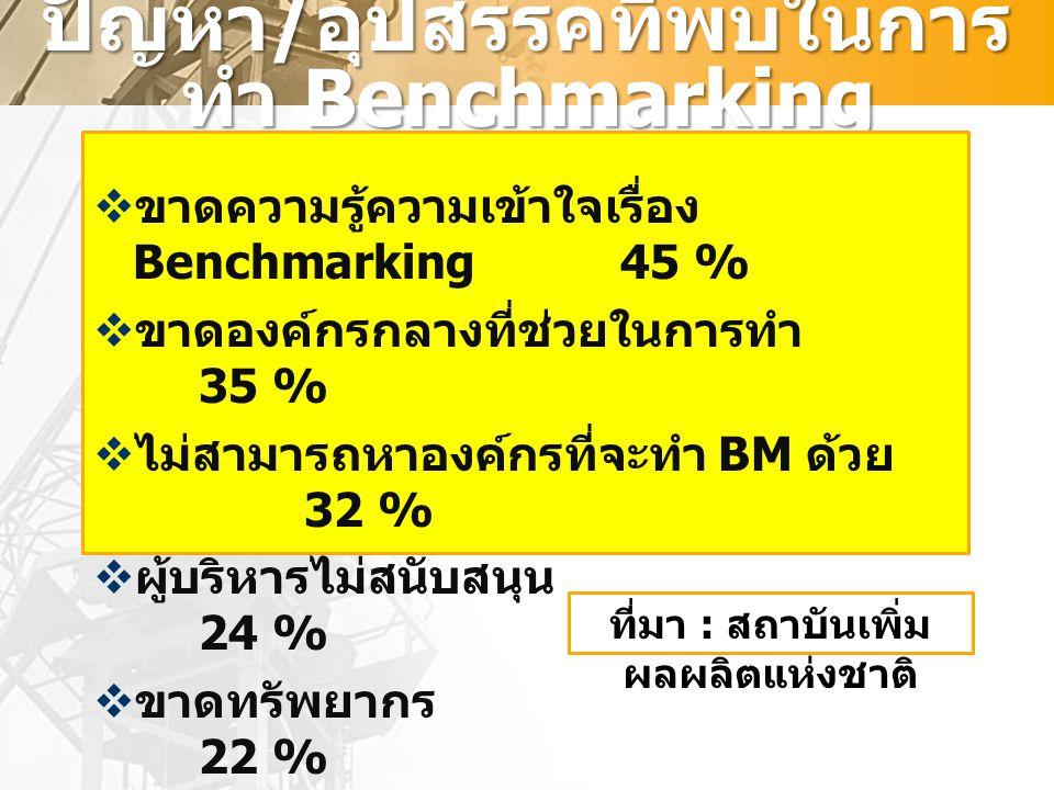 ปัญหา / อุปสรรคที่พบในการ ทำ Benchmarking  ขาดความรู้ความเข้าใจเรื่อง Benchmarking45 %  ขาดองค์กรกลางที่ช่วยในการทำ 35 %  ไม่สามารถหาองค์กรที่จะทำ BM ด้วย 32 %  ผู้บริหารไม่สนับสนุน 24 %  ขาดทรัพยากร 22 % ที่มา : สถาบันเพิ่ม ผลผลิตแห่งชาติ