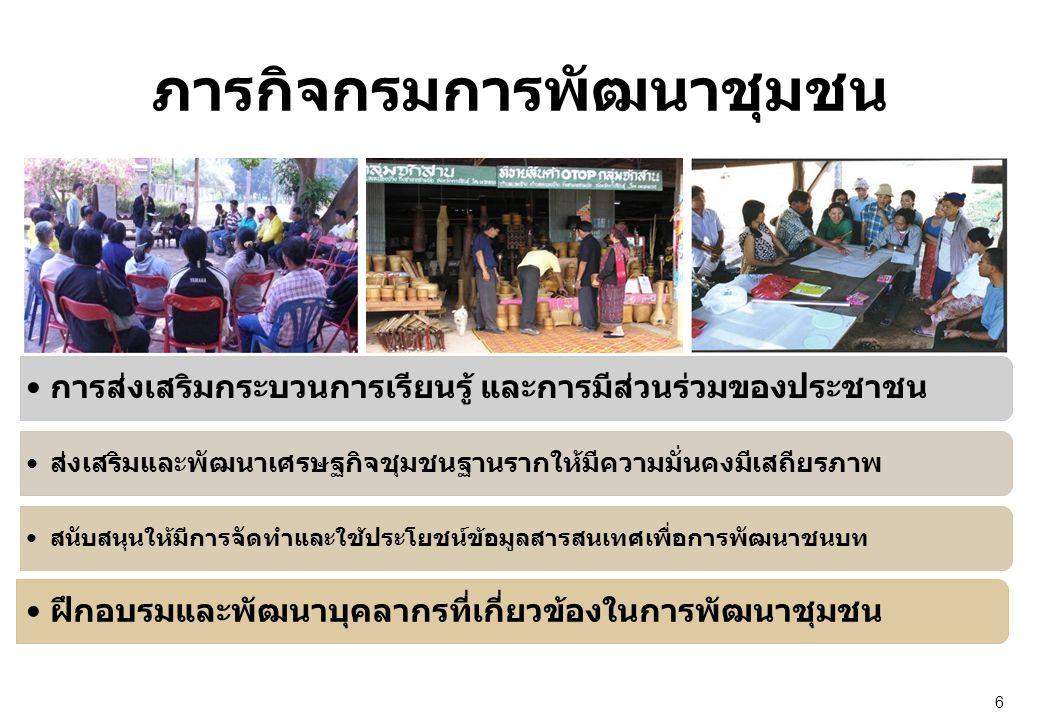 ภารกิจกรมการพัฒนาชุมชน 6 •การส่งเสริมกระบวนการเรียนรู้ และการมีส่วนร่วมของประชาชน •ส่งเสริมและพัฒนาเศรษฐกิจชุมชนฐานรากให้มีความมั่นคงมีเสถียรภาพ •สนับสนุนให้มีการจัดทำและใช้ประโยชน์ข้อมูลสารสนเทศเพื่อการพัฒนาชนบท •ฝึกอบรมและพัฒนาบุคลากรที่เกี่ยวข้องในการพัฒนาชุมชน
