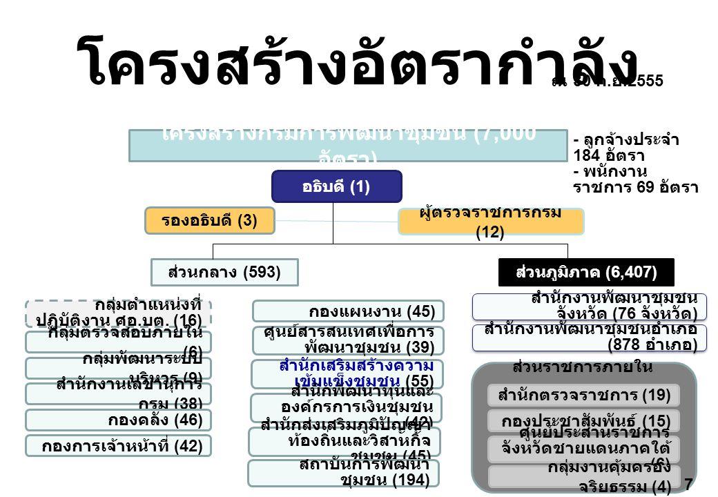 โครงสร้างอัตรากำลัง ส่วนกลาง (593) สำนักงานพัฒนาชุมชน จังหวัด (76 จังหวัด ) สำนักงานพัฒนาชุมชนอำเภอ (878 อำเภอ ) ณ 30 ก. ย.2555 - ลูกจ้างประจำ 184 อัต