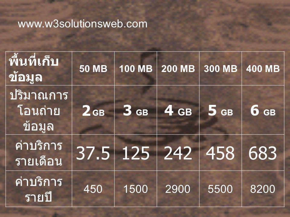 www.w3solutionsweb.com พื้นที่เก็บ ข้อมูล 50 MB100 MB200 MB300 MB400 MB ปริมาณการ โอนถ่าย ข้อมูล 2 GB 3 GB 4 GB 5 GB 6 GB ค่าบริการ รายเดือน 37.5125242458683 ค่าบริการ รายปี 4501500290055008200