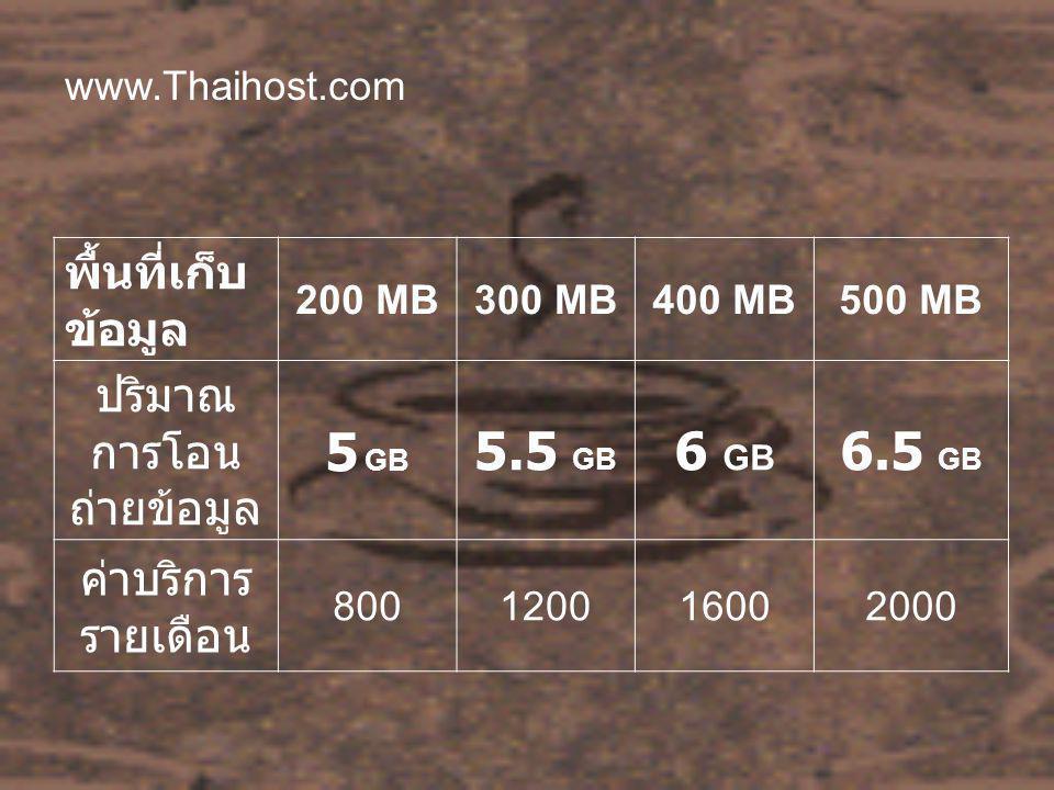 www.Thaihost.com พื้นที่เก็บ ข้อมูล 200 MB300 MB400 MB500 MB ปริมาณ การโอน ถ่ายข้อมูล 5 GB 5.5 GB 6 GB 6.5 GB ค่าบริการ รายเดือน 800120016002000