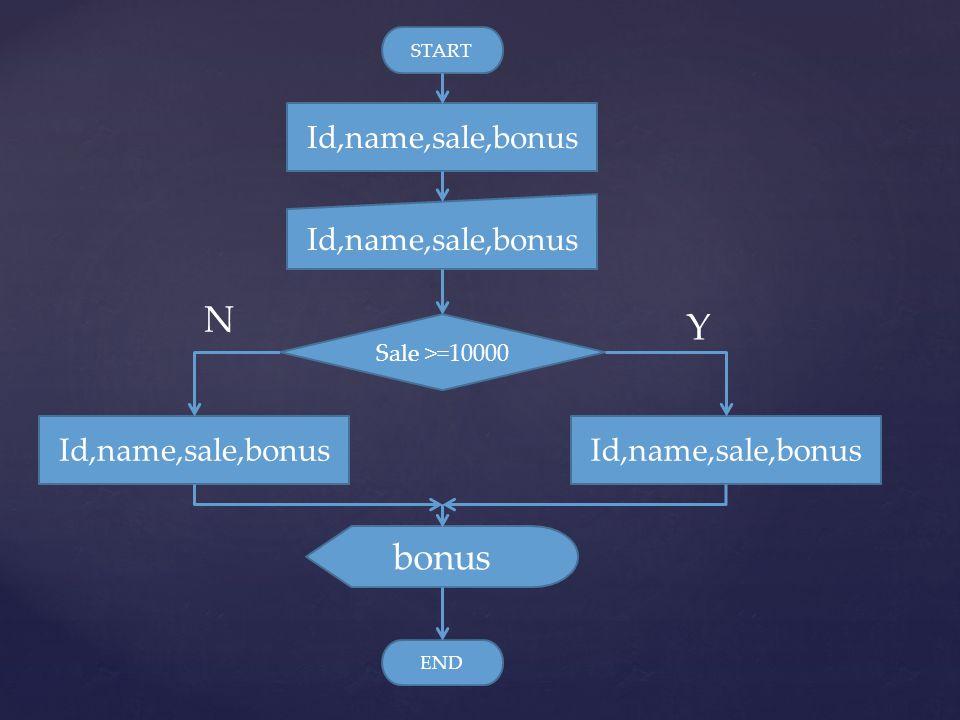 START Id,name,sale,bonus Sale >=10000 Id,name,sale,bonus bonus END N Y