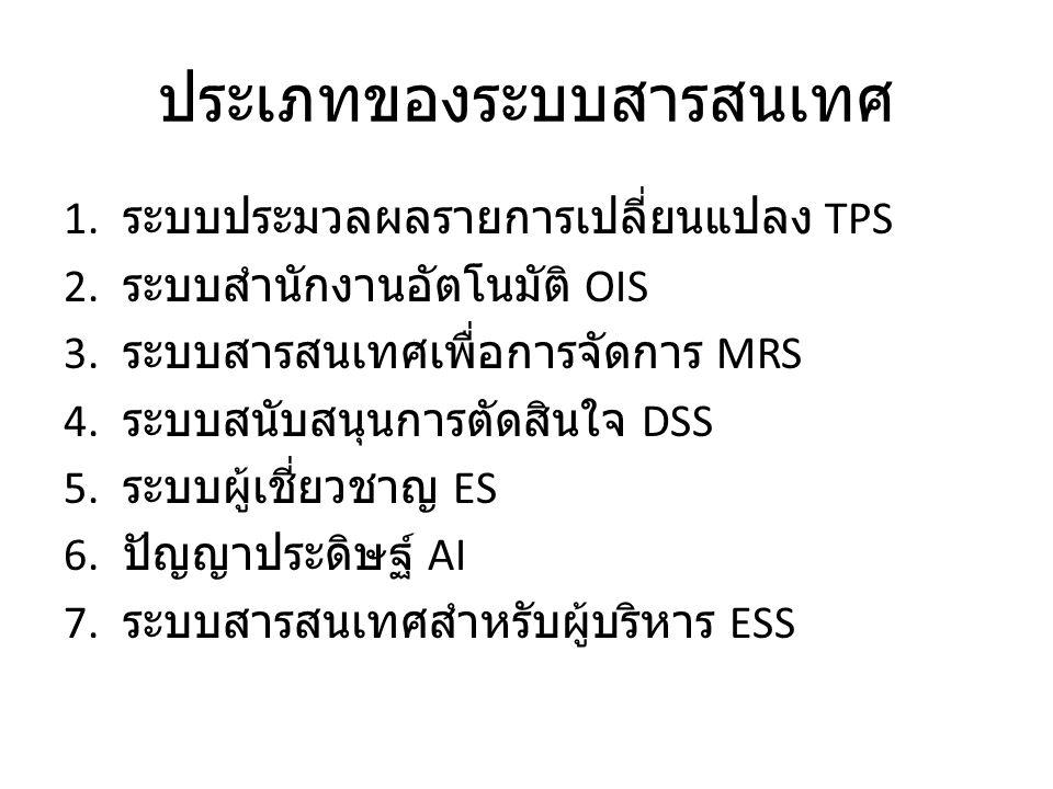 ประเภทของระบบสารสนเทศ 1. ระบบประมวลผลรายการเปลี่ยนแปลง TPS 2. ระบบสำนักงานอัตโนมัติ OIS 3. ระบบสารสนเทศเพื่อการจัดการ MRS 4. ระบบสนับสนุนการตัดสินใจ D