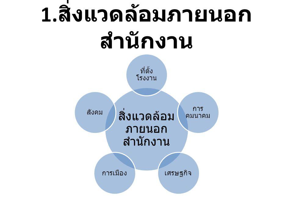 1. สิ่งแวดล้อมภายนอก สำนักงาน สิ่งแวดล้อม ภายนอก สำนักงาน ที่ตั้ง โรงงาน การ คมนาคม เศรษฐกิจการเมืองสังคม