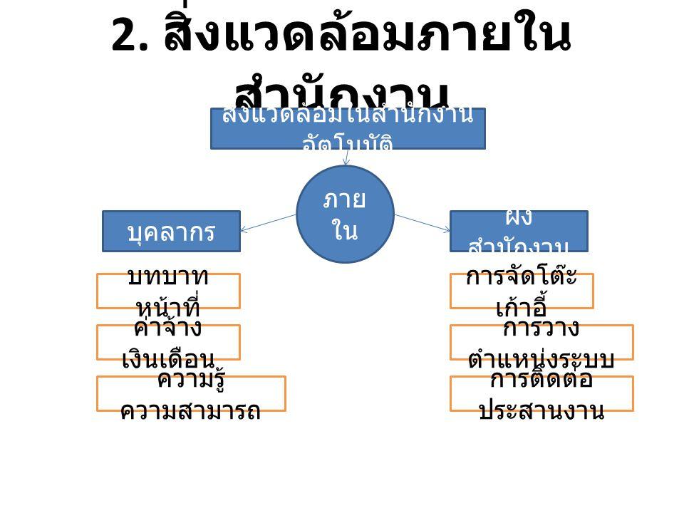 2. สิ่งแวดล้อมภายใน สำนักงาน สิ่งแวดล้อมในสำนักงาน อัตโนมัติ ภาย ใน บุคลากร ผัง สำนักงาน บทบาท หน้าที่ ค่าจ้าง เงินเดือน ความรู้ ความสามารถ การจัดโต๊ะ