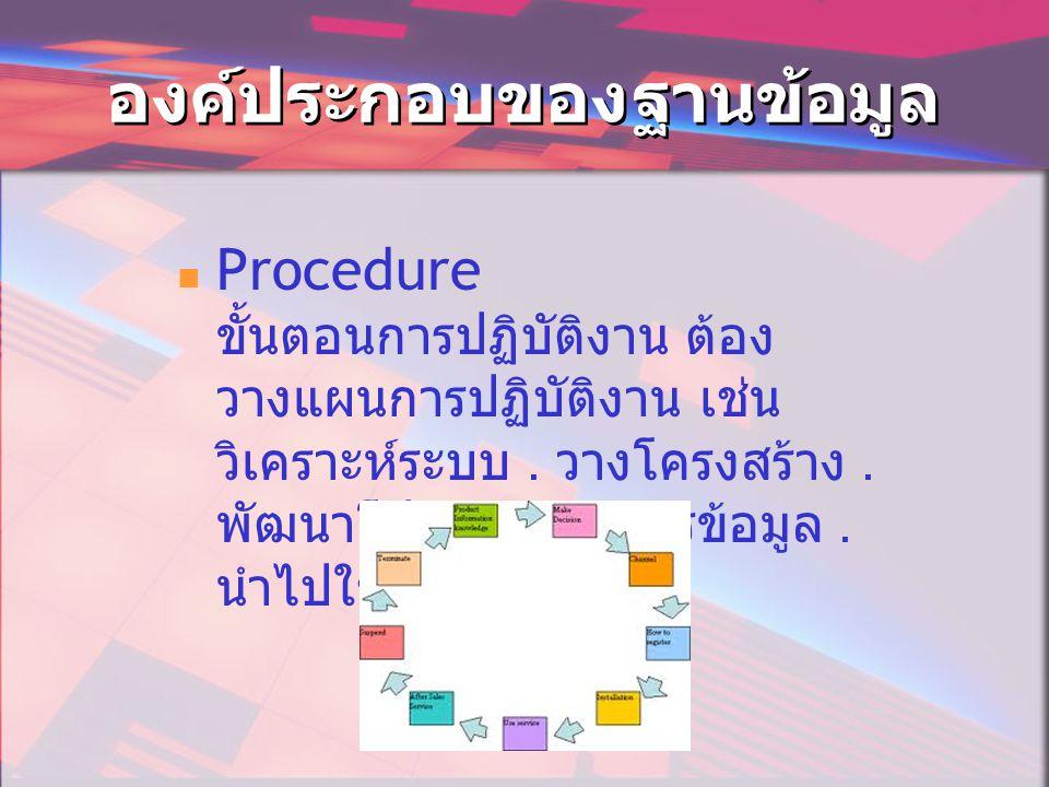 องค์ประกอบของฐานข้อมูล  Procedure ขั้นตอนการปฏิบัติงาน ต้อง วางแผนการปฏิบัติงาน เช่น วิเคราะห์ระบบ.