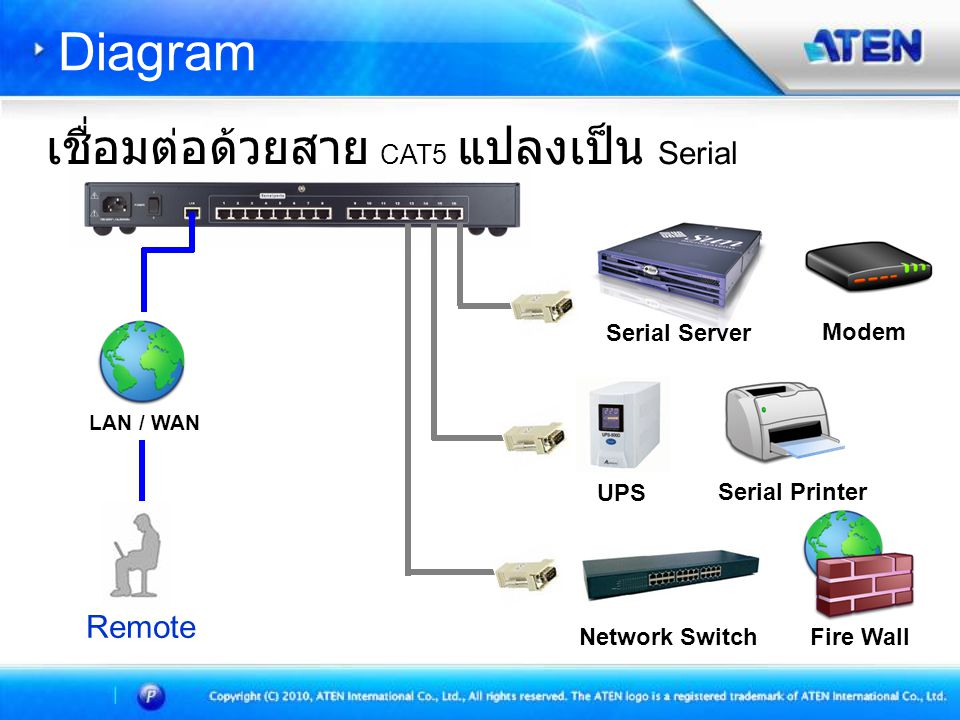 Network Switch Remote LAN / WAN UPS Serial Server Fire Wall Modem Serial Printer เชื่อมต่อด้วยสาย CAT5 แปลงเป็น Serial Diagram