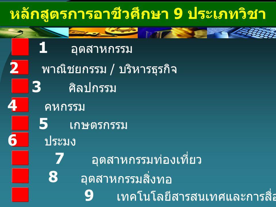 หลักสูตรการอาชีวศึกษา 9 ประเภทวิชา 3 ศิลปกรรม 6 ประมง 5 เกษตรกรรม 2 พาณิชยกรรม / บริหารธุรกิจ 4 คหกรรม 7 อุตสาหกรรมท่องเที่ยว 8 อุตสาหกรรมสิ่งทอ 9 เทค