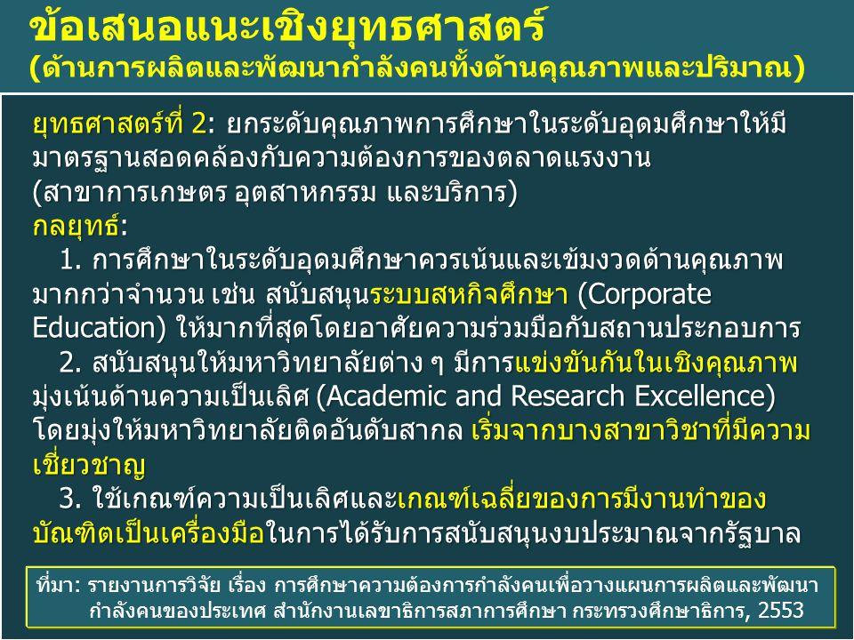 ยุทธศาสตร์ที่ 2: ยกระดับคุณภาพการศึกษาในระดับอุดมศึกษาให้มี มาตรฐานสอดคล้องกับความต้องการของตลาดแรงงาน (สาขาการเกษตร อุตสาหกรรม และบริการ) กลยุทธ์: 1.