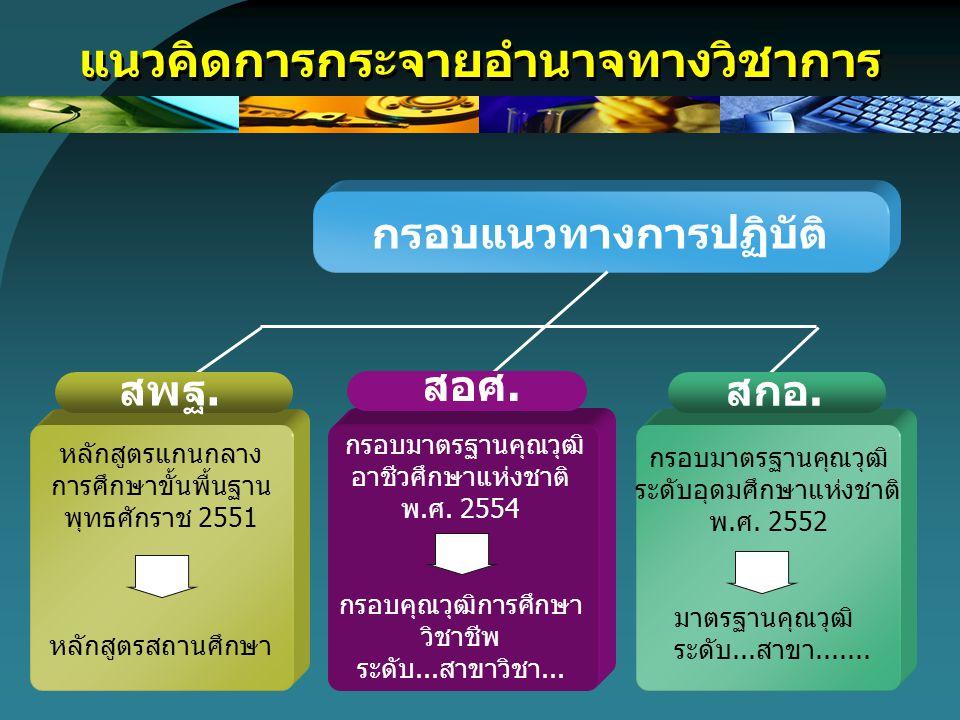 หลักสูตรการอาชีวศึกษา 9 ประเภทวิชา 3 ศิลปกรรม 6 ประมง 5 เกษตรกรรม 2 พาณิชยกรรม / บริหารธุรกิจ 4 คหกรรม 7 อุตสาหกรรมท่องเที่ยว 8 อุตสาหกรรมสิ่งทอ 9 เทคโนโลยีสารสนเทศและการสื่อสาร 1 อุตสาหกรรม