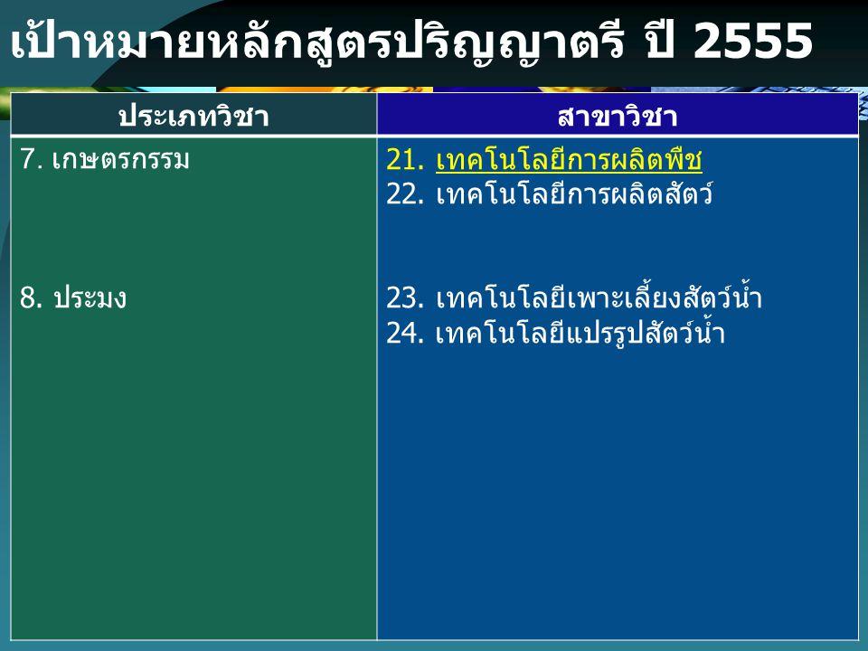 เป้าหมายหลักสูตรปริญญาตรี ปี 2555 ประเภทวิชา สาขาวิชา 7. เกษตรกรรม 8. ประมง 21. เทคโนโลยีการผลิตพืช 22. เทคโนโลยีการผลิตสัตว์ 23. เทคโนโลยีเพาะเลี้ยงส