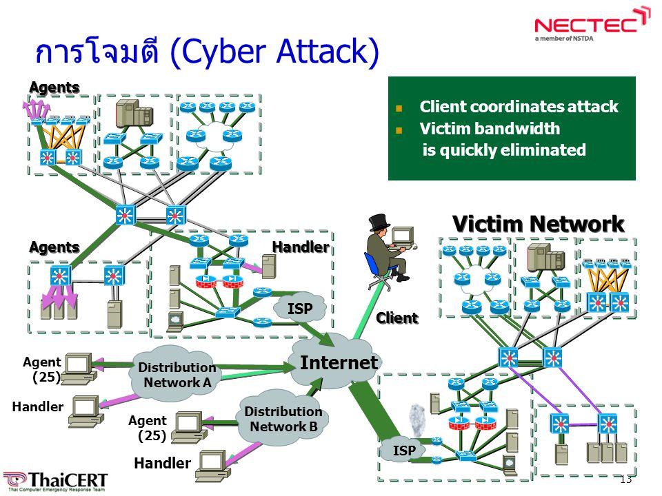 13  Client coordinates attack  Victim bandwidth is quickly eliminated Agents Handler Client Victim Network Agent (25) Handler Internet ISP Distribut