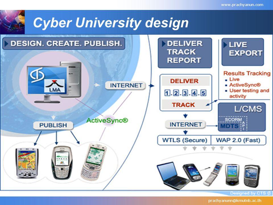 Cyber University design prachyanunn@kmutnb.ac.th www.prachyanun.com
