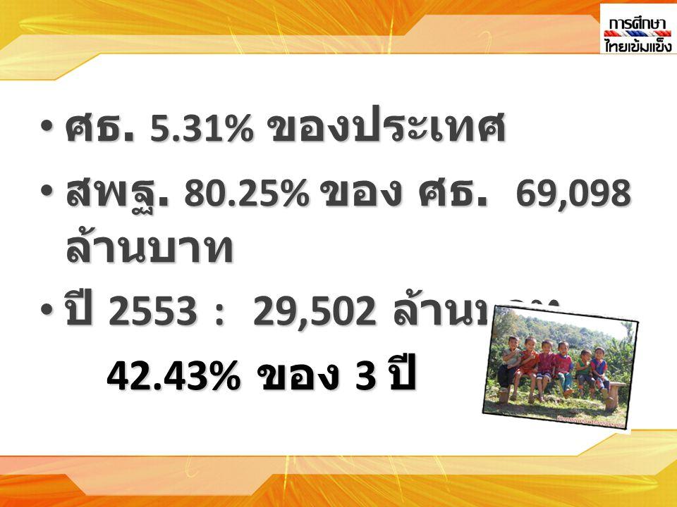 • ศธ.5.31% ของประเทศ • สพฐ. 80.25% ของ ศธ.