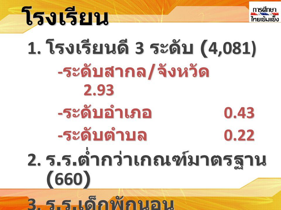 1.โรงเรียนดี 3 ระดับ (4,081) - ระดับสากล / จังหวัด 2.93 - ระดับอำเภอ 0.43 - ระดับตำบล 0.22 2.