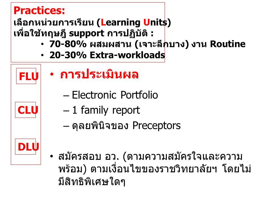 FLU CLU DLU Practices: เลือกหน่วยการเรียน (Learning Units) เพื่อใช้ทฤษฎี support การปฏิบัติ : • 70-80% ผสมผสาน ( เจาะลึกบาง ) งาน Routine • 20-30% Extra-workloads • การประเมินผล –Electronic Portfolio –1 family report – ดุลยพินิจของ Preceptors • สมัครสอบ อว.