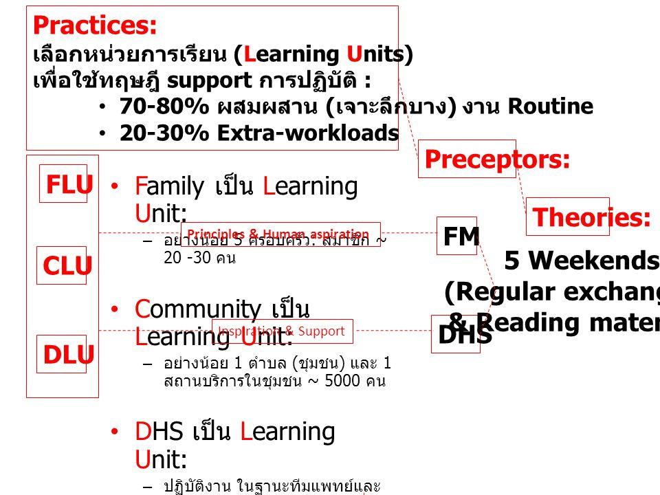 FLU CLU DLU Practices: เลือกหน่วยการเรียน (Learning Units) เพื่อใช้ทฤษฎี support การปฏิบัติ : • 70-80% ผสมผสาน ( เจาะลึกบาง ) งาน Routine • 20-30% Extra-workloads • การฝึกปฏิบัติที่ รพช.: 70-80% ของเวลาที่ใช้ ในการทำงาน / ฝึกปฏิบัติอยู่ที่ รพช.
