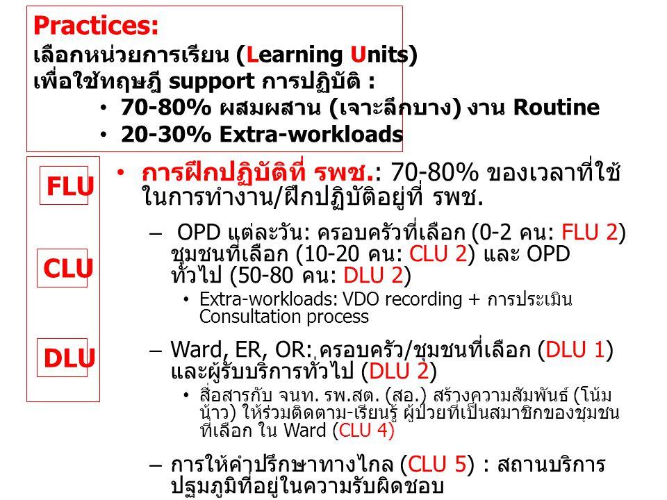 FLU CLU DLU Practices: เลือกหน่วยการเรียน (Learning Units) เพื่อใช้ทฤษฎี support การปฏิบัติ : • 70-80% ผสมผสาน ( เจาะลึกบาง ) งาน Routine • 20-30% Extra-workloads • การฝึกปฏิบัติที่ สถานบริการปฐมภูมิ ในชุมชน : สัปดาห์ละครั้ง - เดือนละ ครั้ง – การให้บริการในห้องตรวจ (CLU 1) •VDO recording ในสิ่งแวดล้อมและบรรยากาศ ของ HC + การประเมิน Consultation process – การนิเทศเพื่อเพิ่มสมรรถนะ (CLU 3) • การสังเกตเงียบ (Silent observation) • การอภิปรายและแลกเปลี่ยนหลังการสังเกต