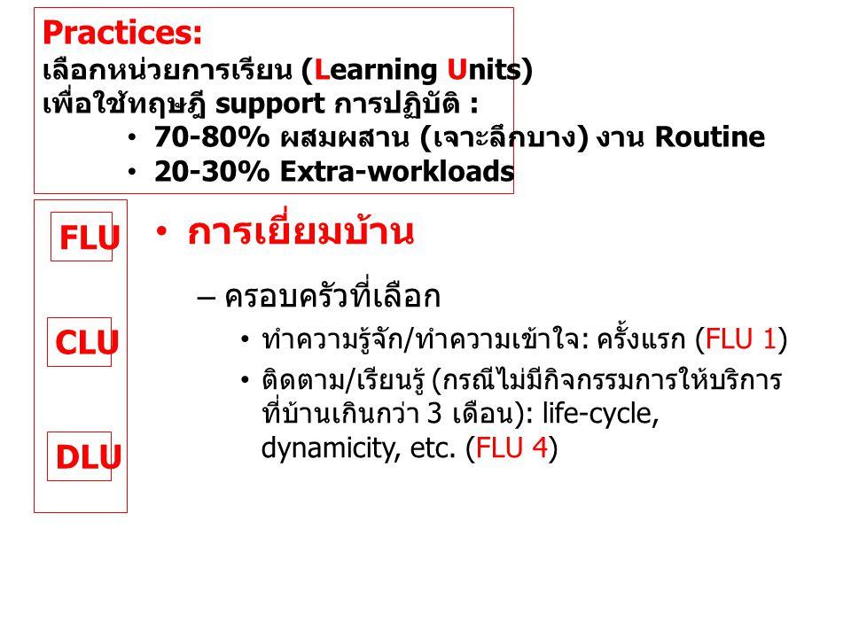 FLU CLU DLU Practices: เลือกหน่วยการเรียน (Learning Units) เพื่อใช้ทฤษฎี support การปฏิบัติ : • 70-80% ผสมผสาน ( เจาะลึกบาง ) งาน Routine • 20-30% Extra-workloads • การเยี่ยมบ้าน – ครอบครัวที่เลือก • ทำความรู้จัก / ทำความเข้าใจ : ครั้งแรก (FLU 1) • ติดตาม / เรียนรู้ ( กรณีไม่มีกิจกรรมการให้บริการ ที่บ้านเกินกว่า 3 เดือน ): life-cycle, dynamicity, etc.