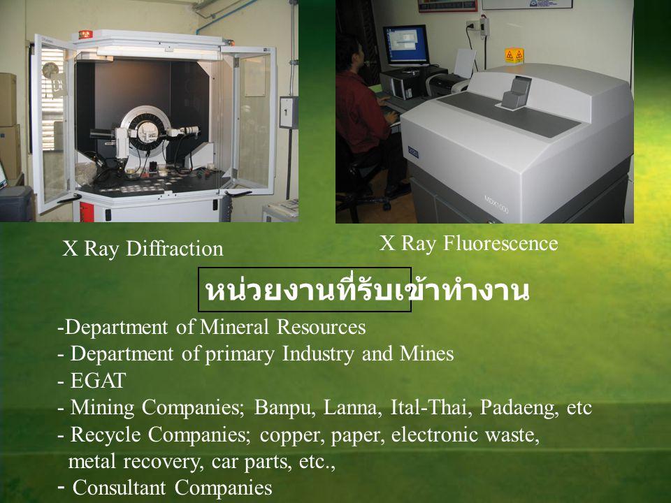 หน่วยงานที่รับเข้าทำงาน -Department of Mineral Resources - Department of primary Industry and Mines - EGAT - Mining Companies; Banpu, Lanna, Ital-Thai
