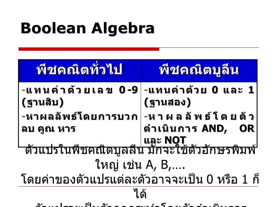 Boolean Algebra  การดำเนินการ แบบ NOT X = NOT A จะเห็นว่าตัวแปร A ถูกกระทำโดยตัว ดำเนินการ NOT ในพีชคณิตบูลลีน จะเขียนเครื่องหมาย ขีดบนตัวอักษรเรียกว่า บาร์ (bar) แทน ตัวดำเนินการ NOT ซึ่งสามารถเขียนได้ ดังนี้ อ่านว่า X เท่ากับนอต A หรือ X เท่ากับ คอมพลีเมนต์ของ A