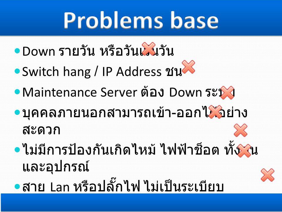  Down รายวัน หรือวันเว้นวัน  Switch hang / IP Address ชน  Maintenance Server ต้อง Down ระบบ  บุคคลภายนอกสามารถเข้า - ออกได้อย่าง สะดวก  ไม่มีการป้องกันเกิดไหม้ ไฟฟ้าช็อต ทั้งคน และอุปกรณ์  สาย Lan หรือปลั๊กไฟ ไม่เป็นระเบียบ เรียบร้อย หายาก  สัตว์ต่างๆ เช่น หนูกัดสาย Lan เสียทั้งเงิน และเสียความรู้สึก