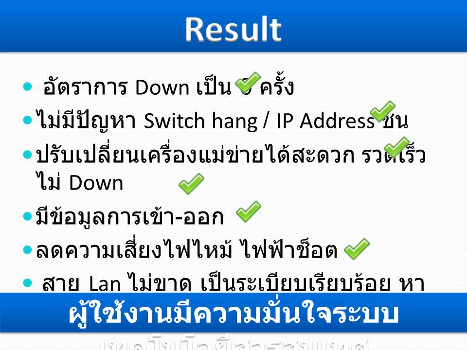  อัตราการ Down เป็น 0 ครั้ง  ไม่มีปัญหา Switch hang / IP Address ชน  ปรับเปลี่ยนเครื่องแม่ข่ายได้สะดวก รวดเร็ว ไม่ Down  มีข้อมูลการเข้า - ออก  ลดความเสี่ยงไฟไหม้ ไฟฟ้าช็อต  สาย Lan ไม่ขาด เป็นระเบียบเรียบร้อย หา ง่าย ผู้ใช้งานมีความมั่นใจระบบ เทคโนโลยีสารสนเทศ