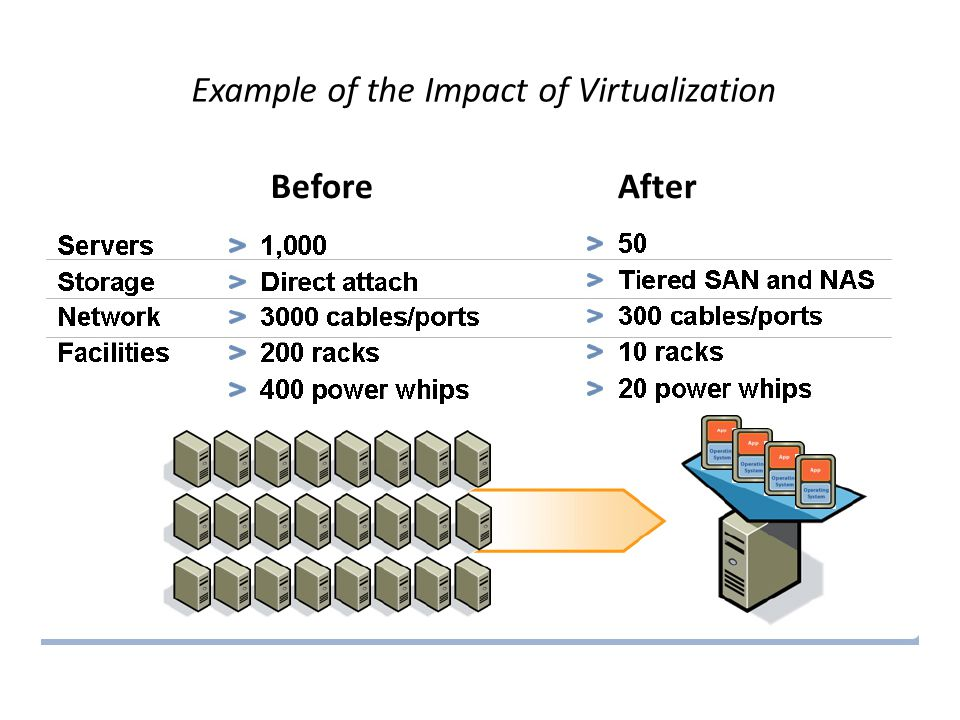 Example of the Impact of Virtualization BeforeAfter