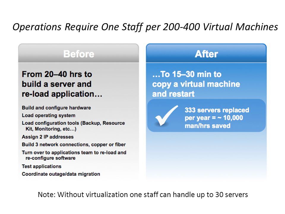 Operations Require One Staff per 200-400 Virtual Machines Note: Without virtualization one staff can handle up to 30 servers