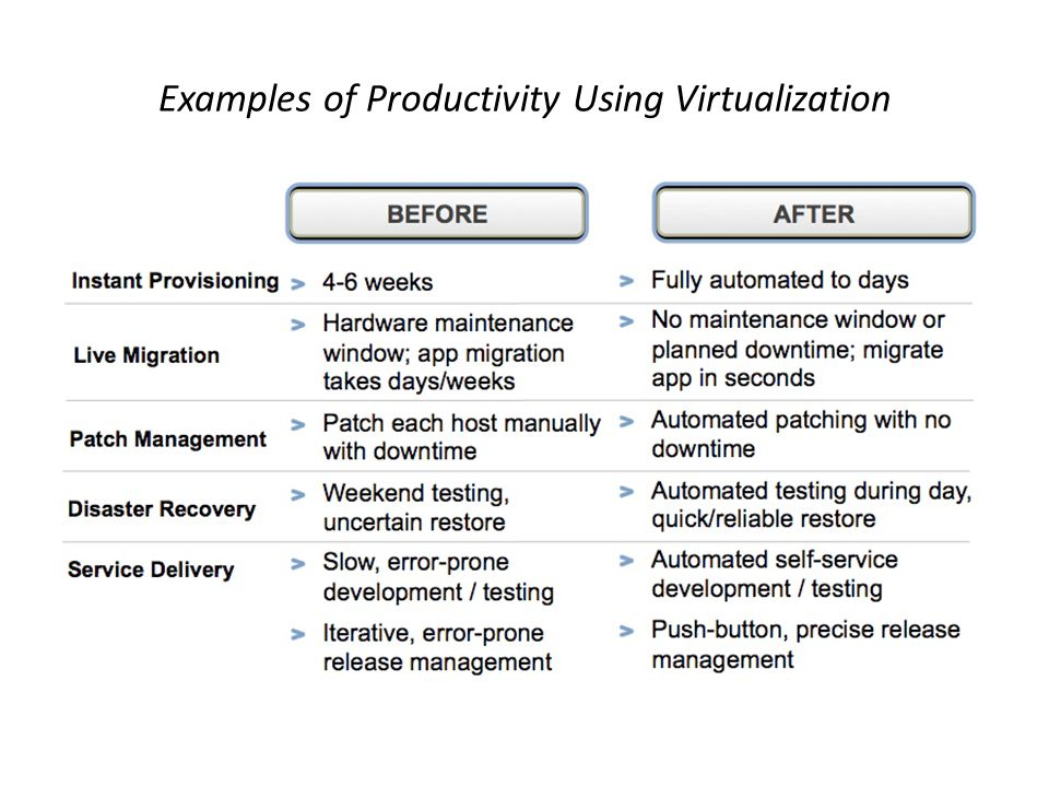 Examples of Productivity Using Virtualization