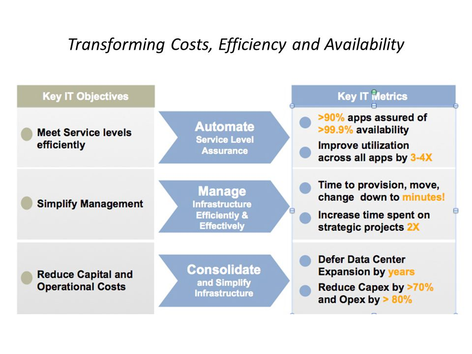 Transforming Costs, Efficiency and Availability
