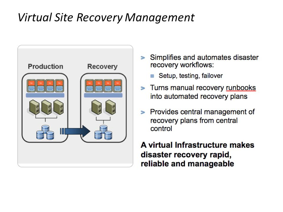 Virtual Site Recovery Management
