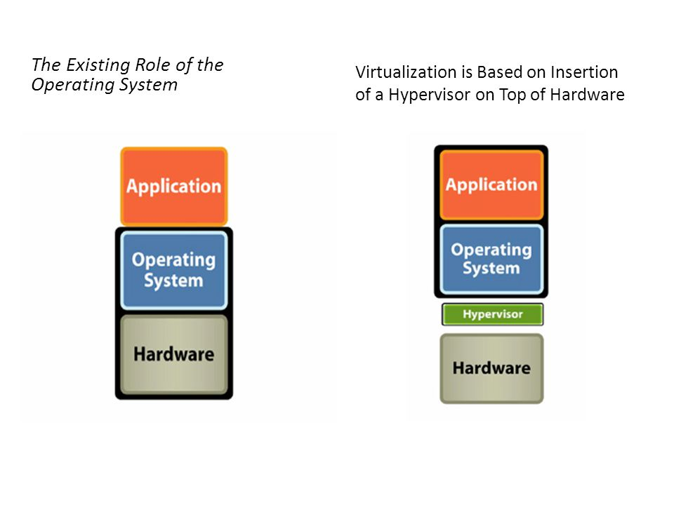 The Existing Role of the Operating System Virtualization is Based on Insertion of a Hypervisor on Top of Hardware