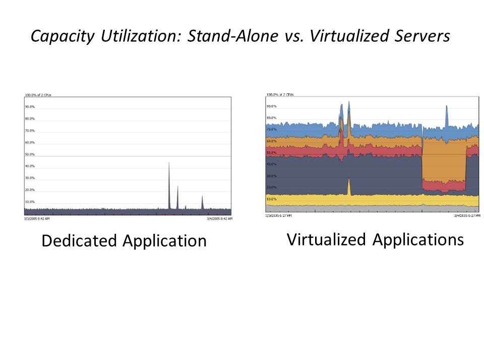 Capacity Utilization: Stand-Alone vs. Virtualized Servers Dedicated Application Virtualized Applications