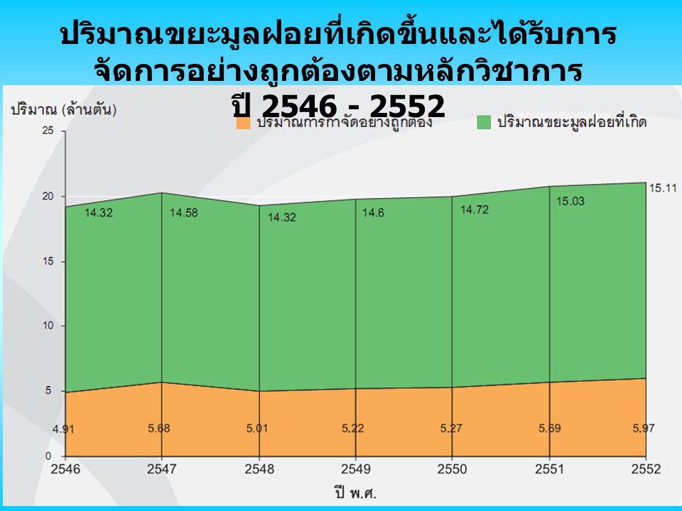 ปริมาณขยะมูลฝอยที่เกิดขึ้นและได้รับการ จัดการอย่างถูกต้องตามหลักวิชาการ ปี 2546 - 2552